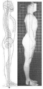 Military Posture