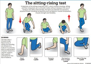 The sitting-rising test
